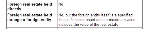 Types of Foreign Assets and Whether They are Reportable on Form 8938