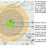 The catastrophic consequences of a nuclear detonation in Parque Central